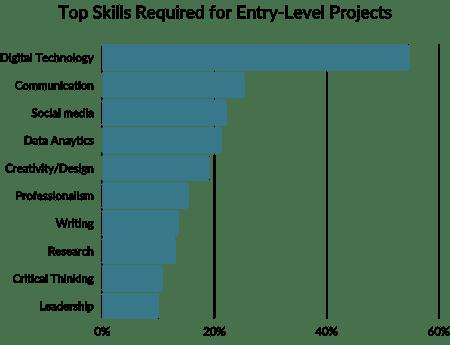 2021-Top-Skills-Bar-Chart