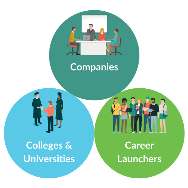 Parker Dewey fixes the college-to-career transition for all three stakeholders: Companies, Colleges, and Career Launchers
