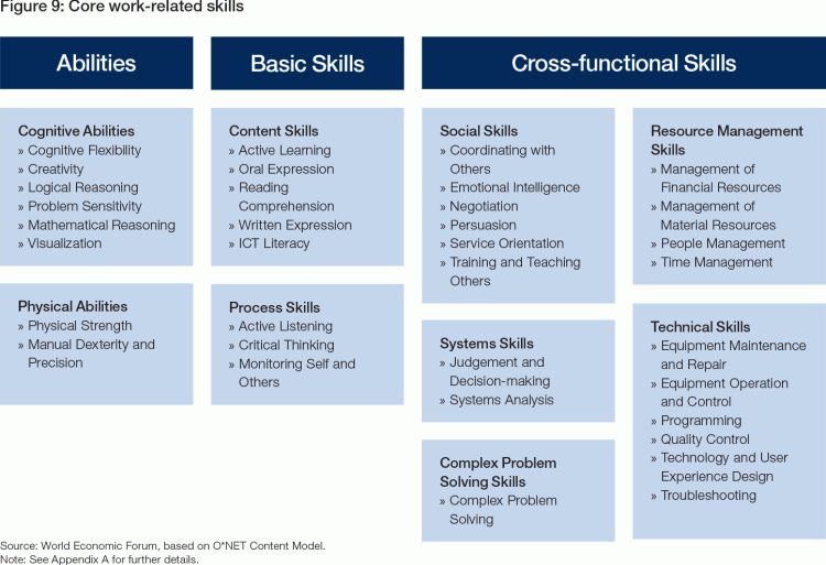 Skills Stability and Our Future Jobs