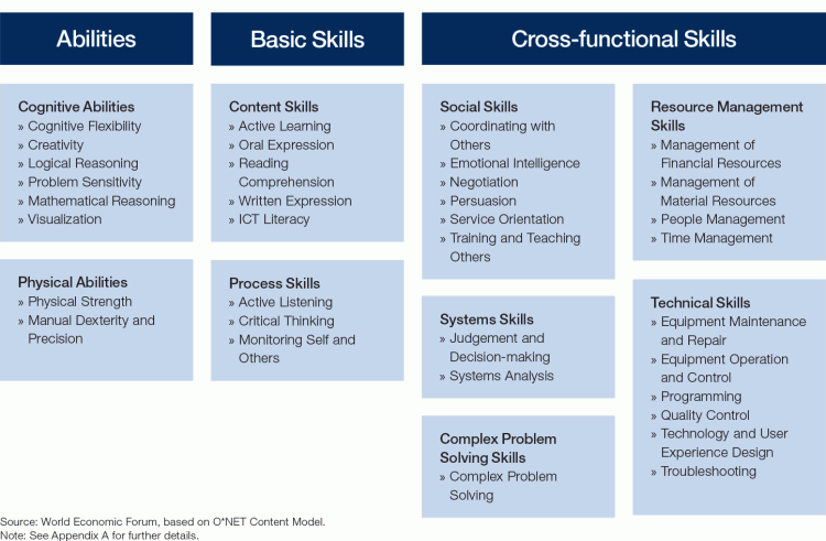 skill sets for jobs